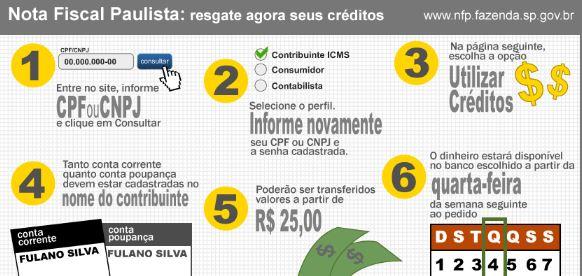 NOTA FISCAL PAULISTA: Consultar saldo, créditos, prêmios, desconto do IPVA 2018 SP, informações Sefaz SP mais perto...